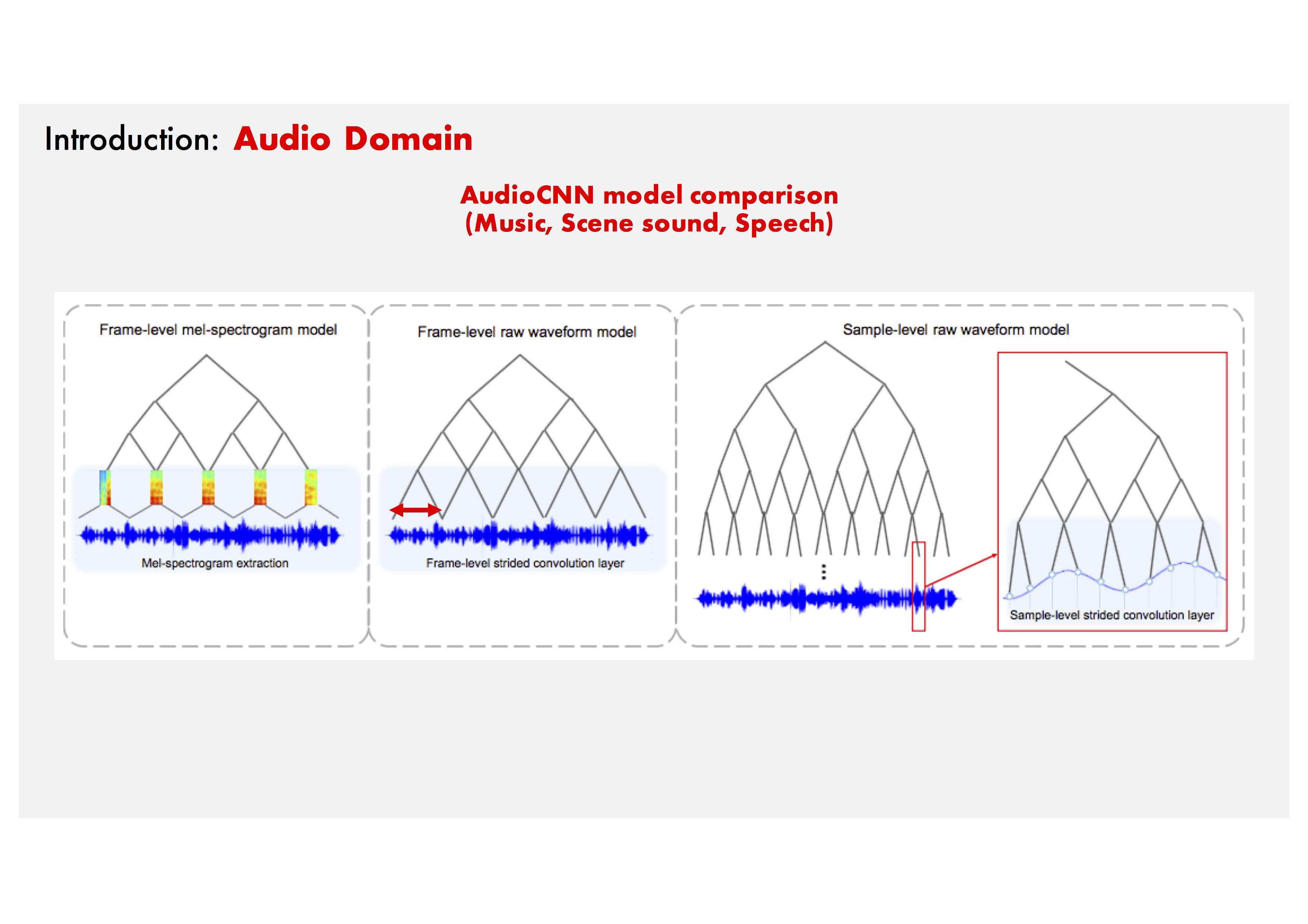 Jongpil Lee - Sample-level Deep Convolutional Neural Networks for